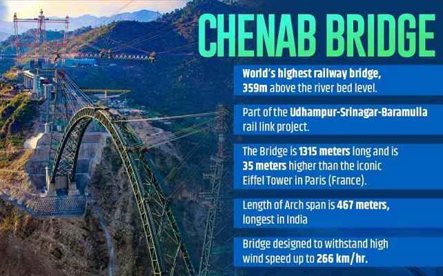 Know all about the iconic Chenab Bridge, World's Highest Railway Bridge in India