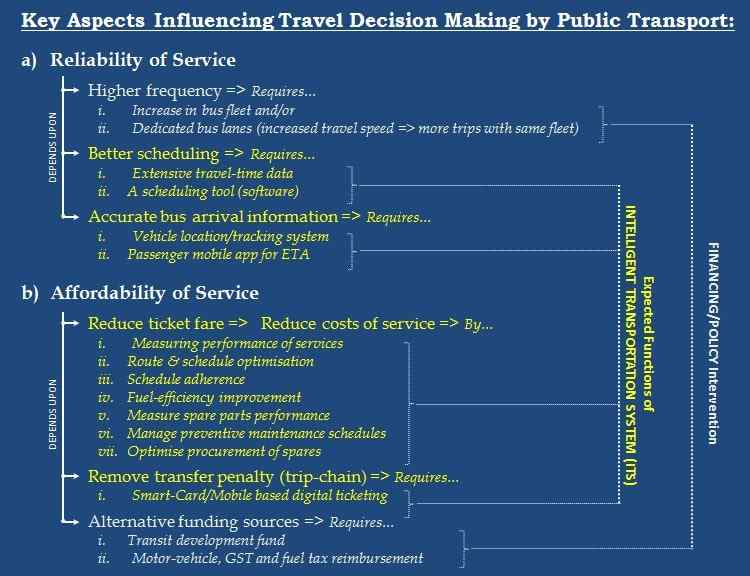 Decision making in Transport Planning